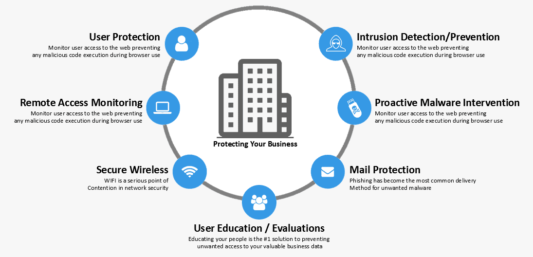 Unified Threat Management | Shring Technologies